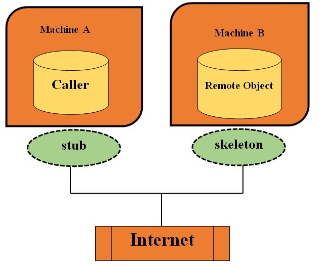 RMI application