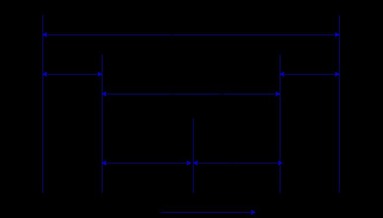 Dispatch latency of Process Dispatcher