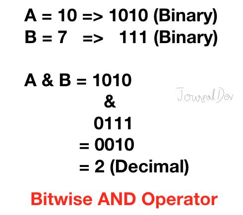Python Bitwise And Operator