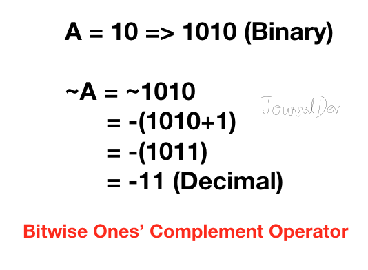 Python Bitwise Ones Complement Operator