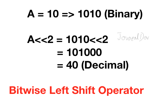 Python Bitwise Left Shift Operator