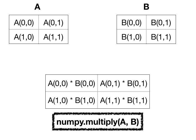 Numpy Matrix Multiply