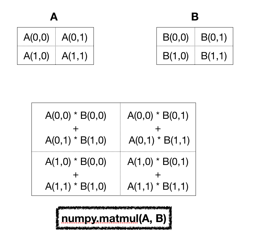 Numpy Matrix Product