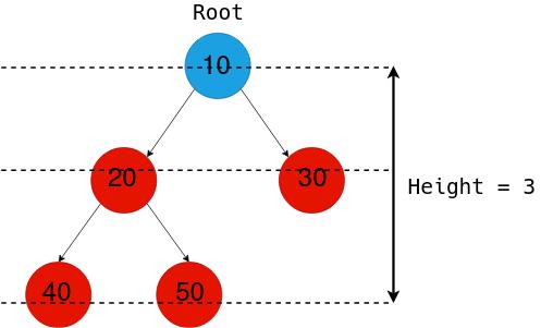 Binary Tree Ht