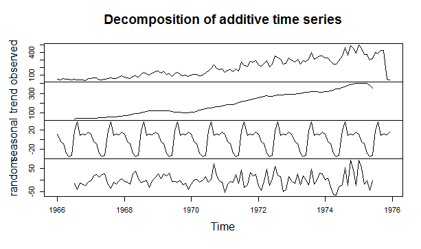 Decomposed Time Series