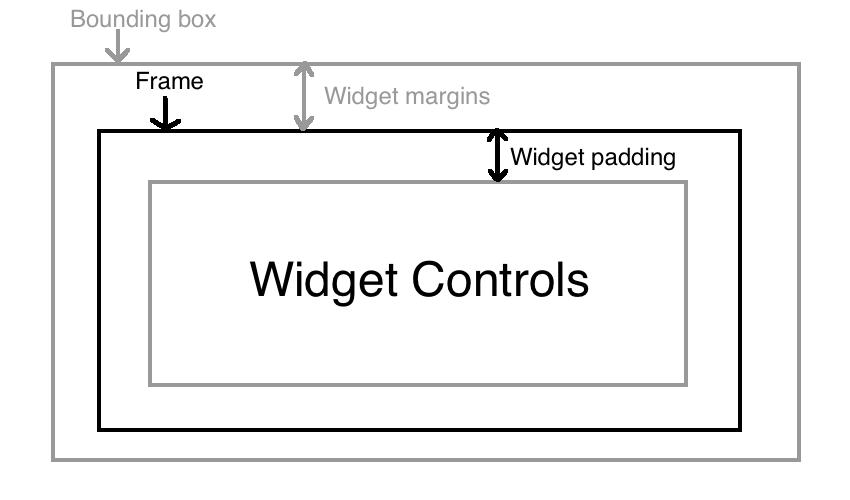 小部件由边界框框架小部件边距小部件填充和小部件控件组成
