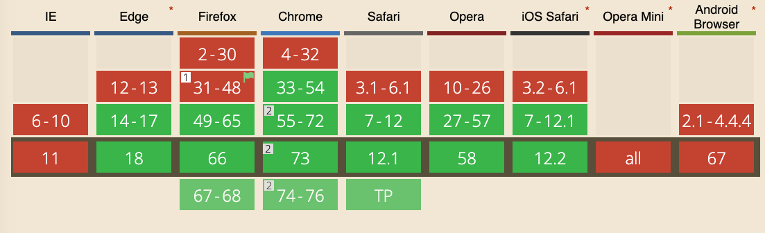 Browser support for the Speech Synthesis API