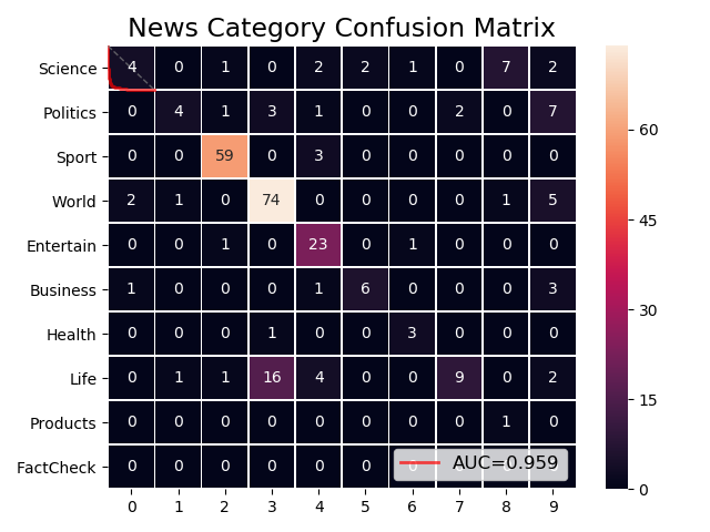 Confusion Matrix Heat Map