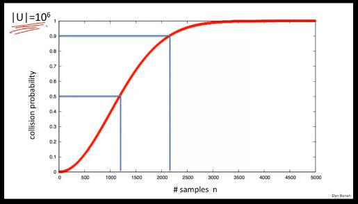 概率曲线图