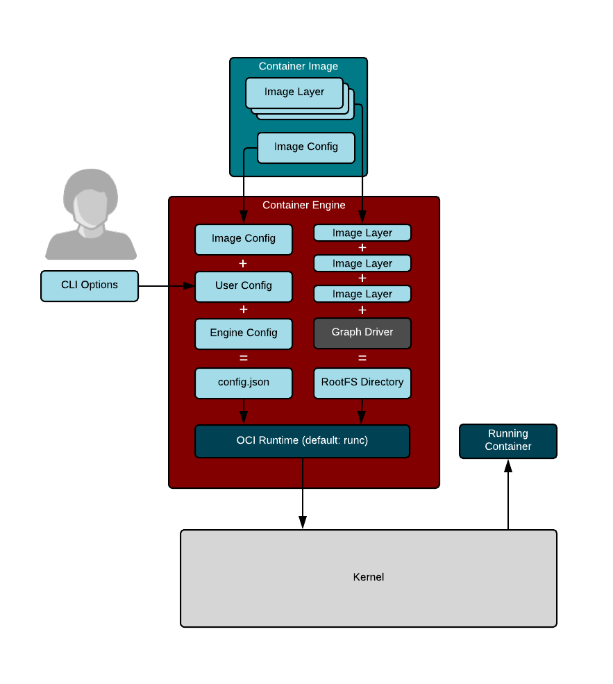 Linux container internals