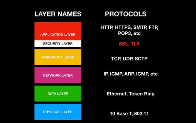 IP layers