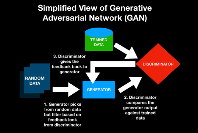 Simplified GAN model