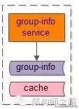 """「轉」微服務架構,多""""微""""才合適?"""