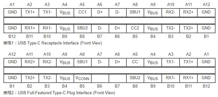 USB Type-C接口有24个管脚
