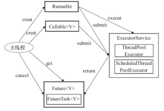 Executor 框架的使用示意图