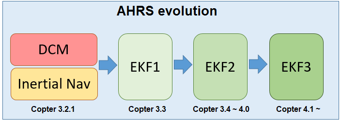 ../_images/advanced-configuration-ekf.png