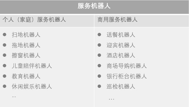 服务机器人分类图
