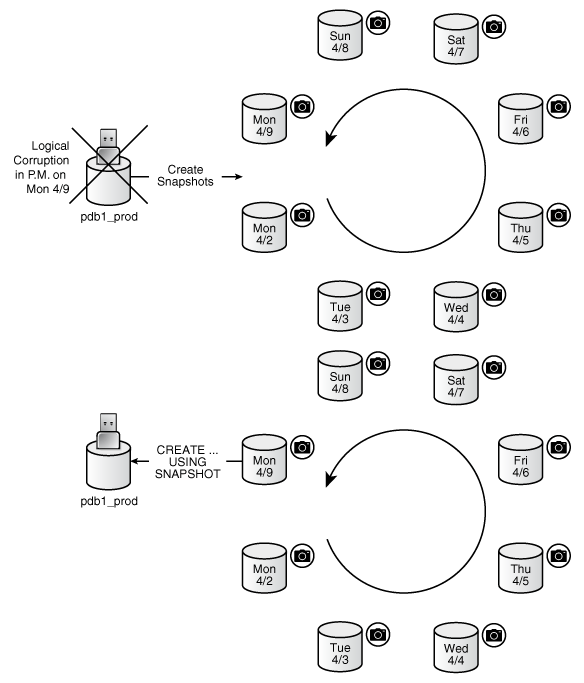 Description of Figure 16-2 follows