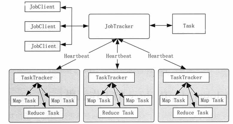 Hadoop MapReducel 1.0 的架构