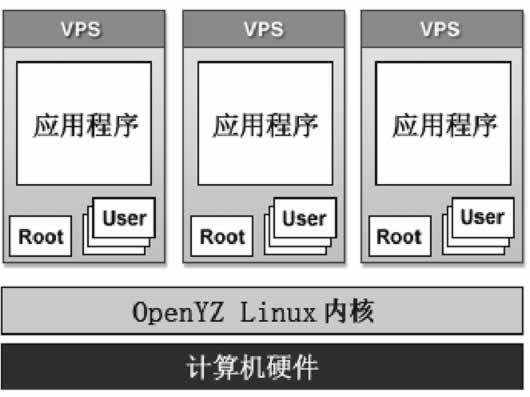 OpenVZ架构
