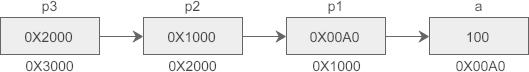 C语言多级指针演示图