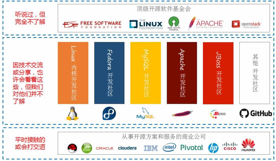 开源软件生态体系