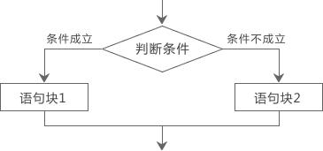 http://c.biancheng.net/cpp/uploads/allimg/160603/1-1606031620463F.jpg