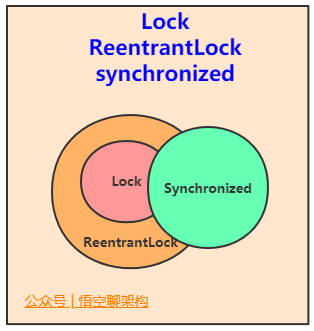 Lock、ReentrantLock、shnchronzied