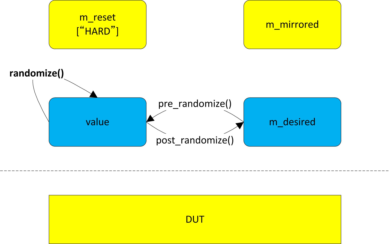 How randomize() method works