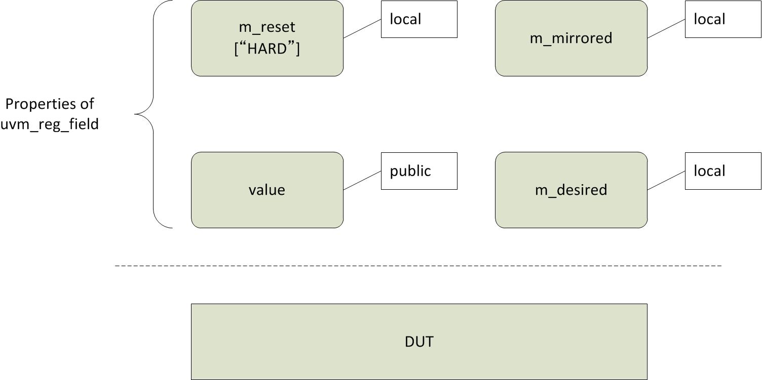 Properties of uvm_reg_field