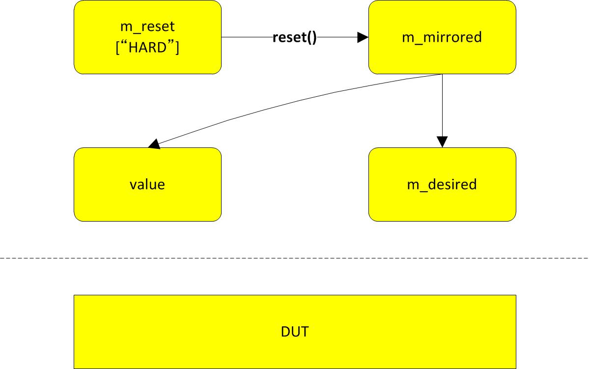 How reset() method works