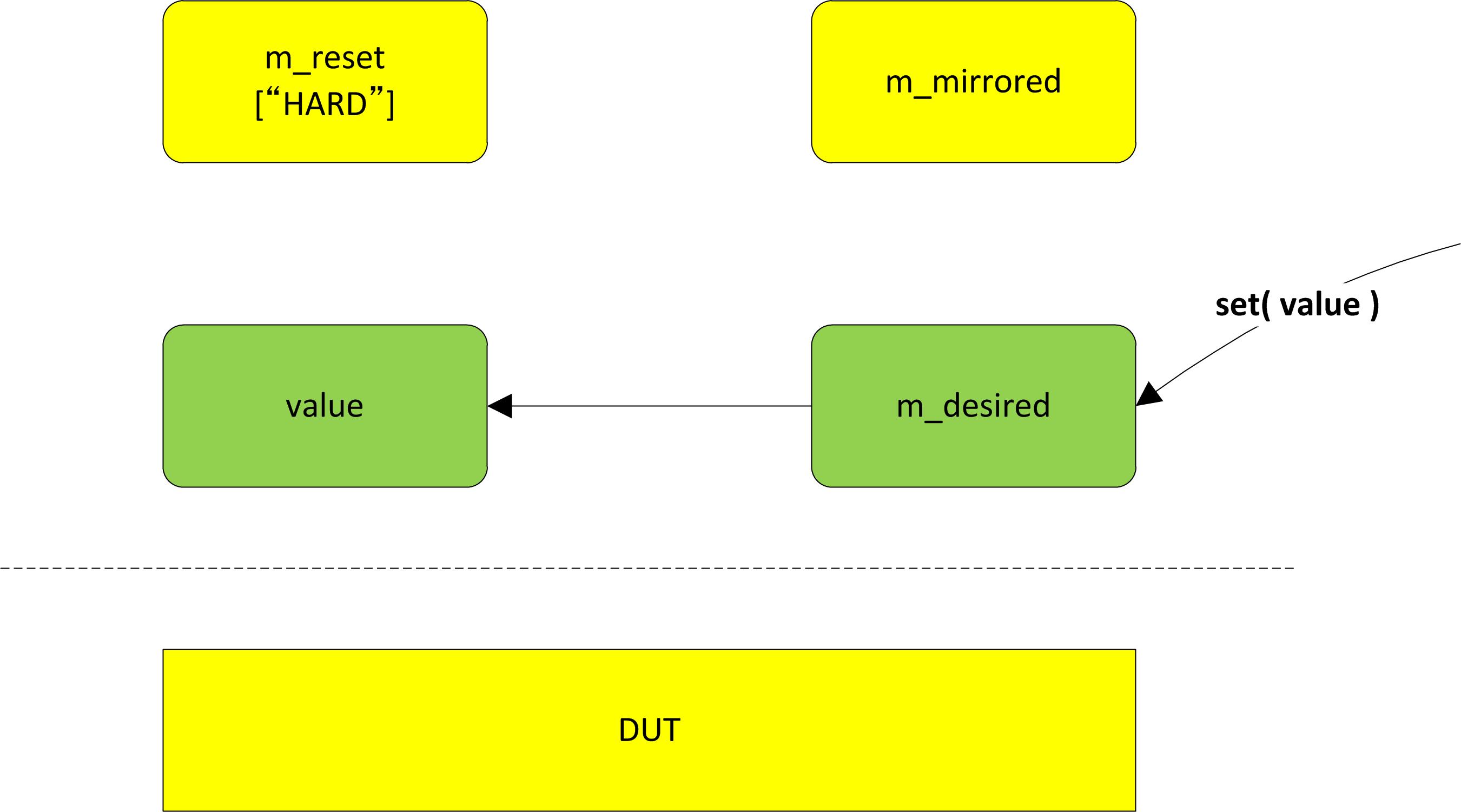 How set() method works