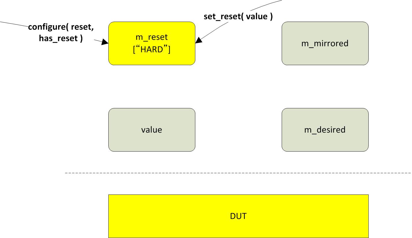 How configure() and set_reset() methods work
