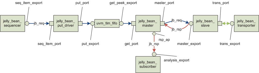 Sample TLM 1 Connections