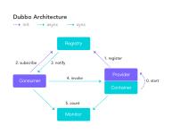 Dubbo架构图|图片来源dubbo.apache.org