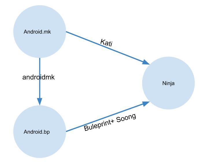 《理解Android.bp》