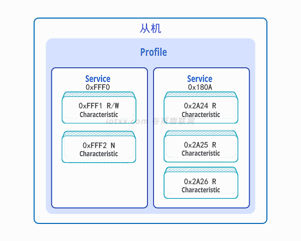 BLE技术-Profile与Service.png