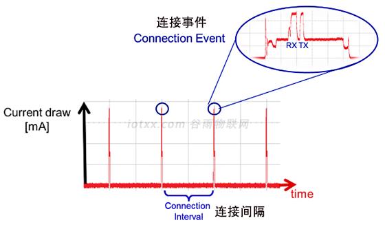 BLE技术 连接间隔与连接事件.png