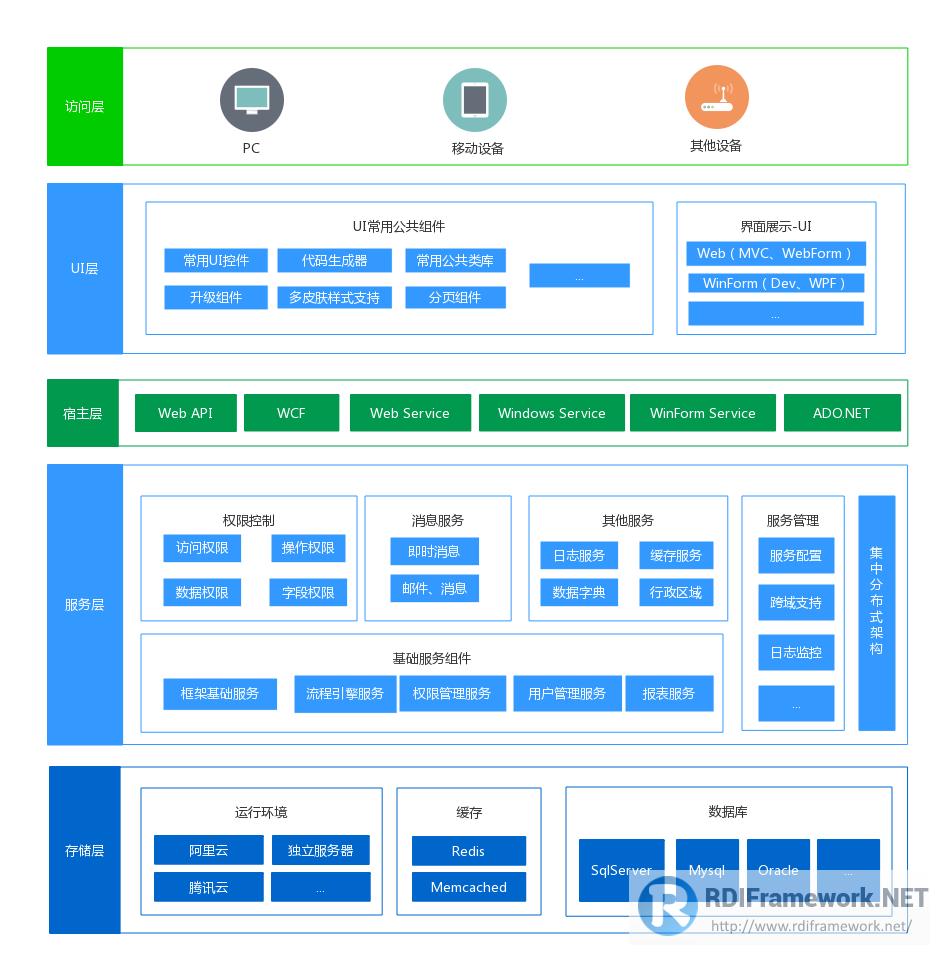rdiframework.net架构图