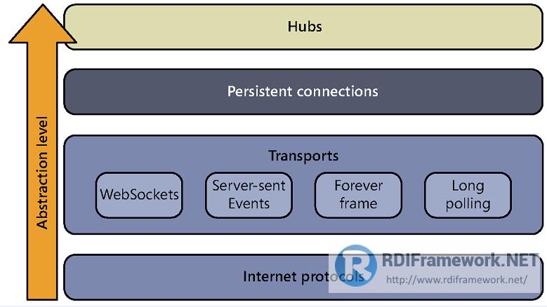 服务器主动4种模式