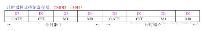 51单片机定时/计数器详解(工作原理及模式、应用)