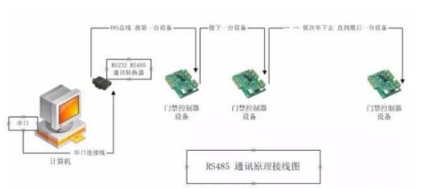 一文读懂RS-232与RS-422及RS-485三者之间的特性与区别