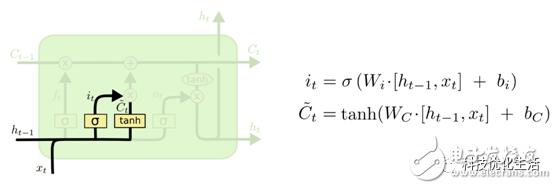 人工智能的重要算法之一--LSTM算法
