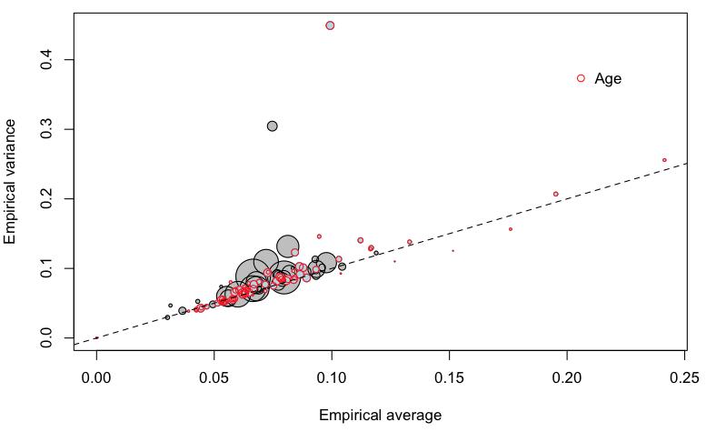 http://freakonometrics.hypotheses.org/files/2013/02/Capture-d%E2%80%99e%CC%81cran-2013-02-01-a%CC%80-10.51.40.png
