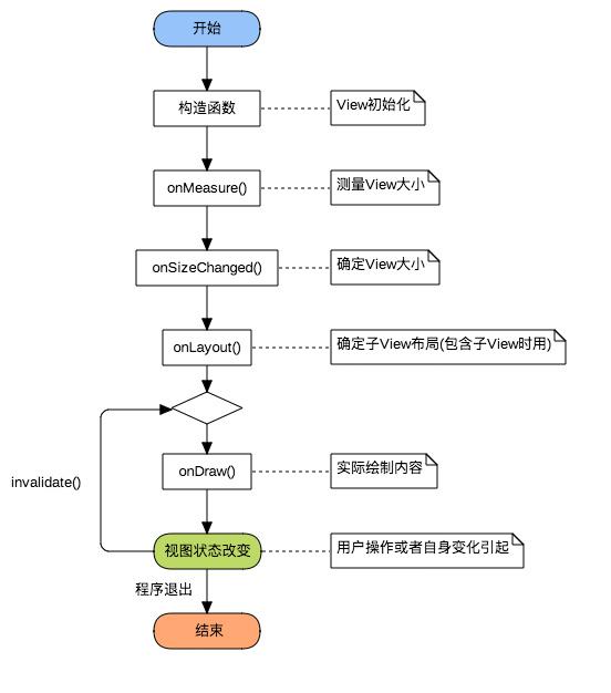 自定义View绘制流程函数调用链
