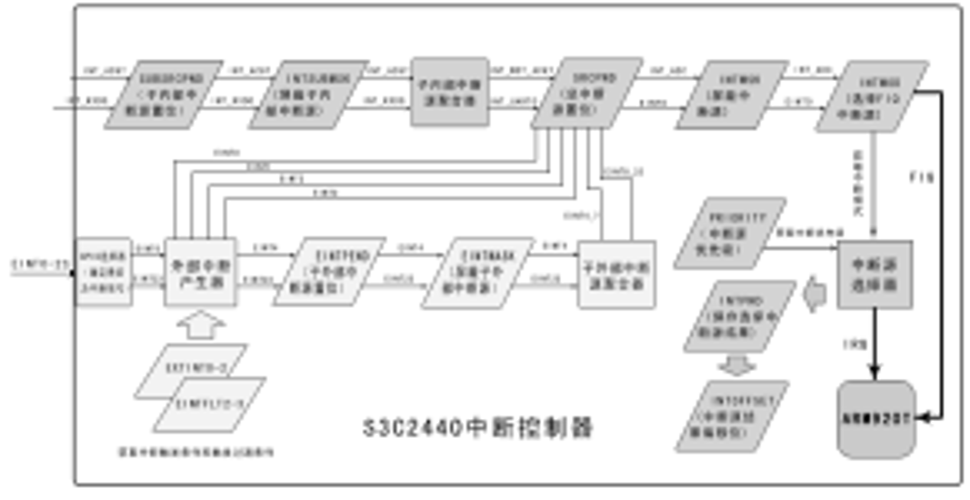 ARM920T系统中断产生流程总图