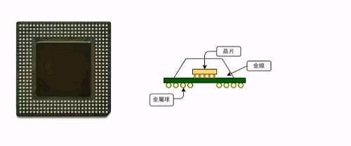 左图为采用 BGA 封装的芯片。右图为使用覆晶封装的 BGA 示意图。(Source: 左图 Wikipedia)