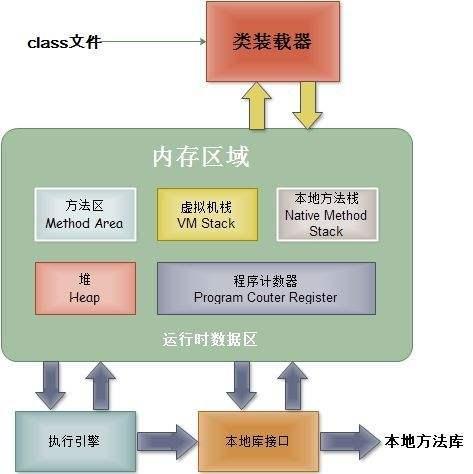 JVM架构图