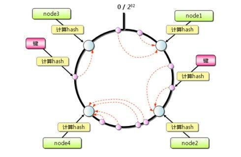 一致性Hash算法