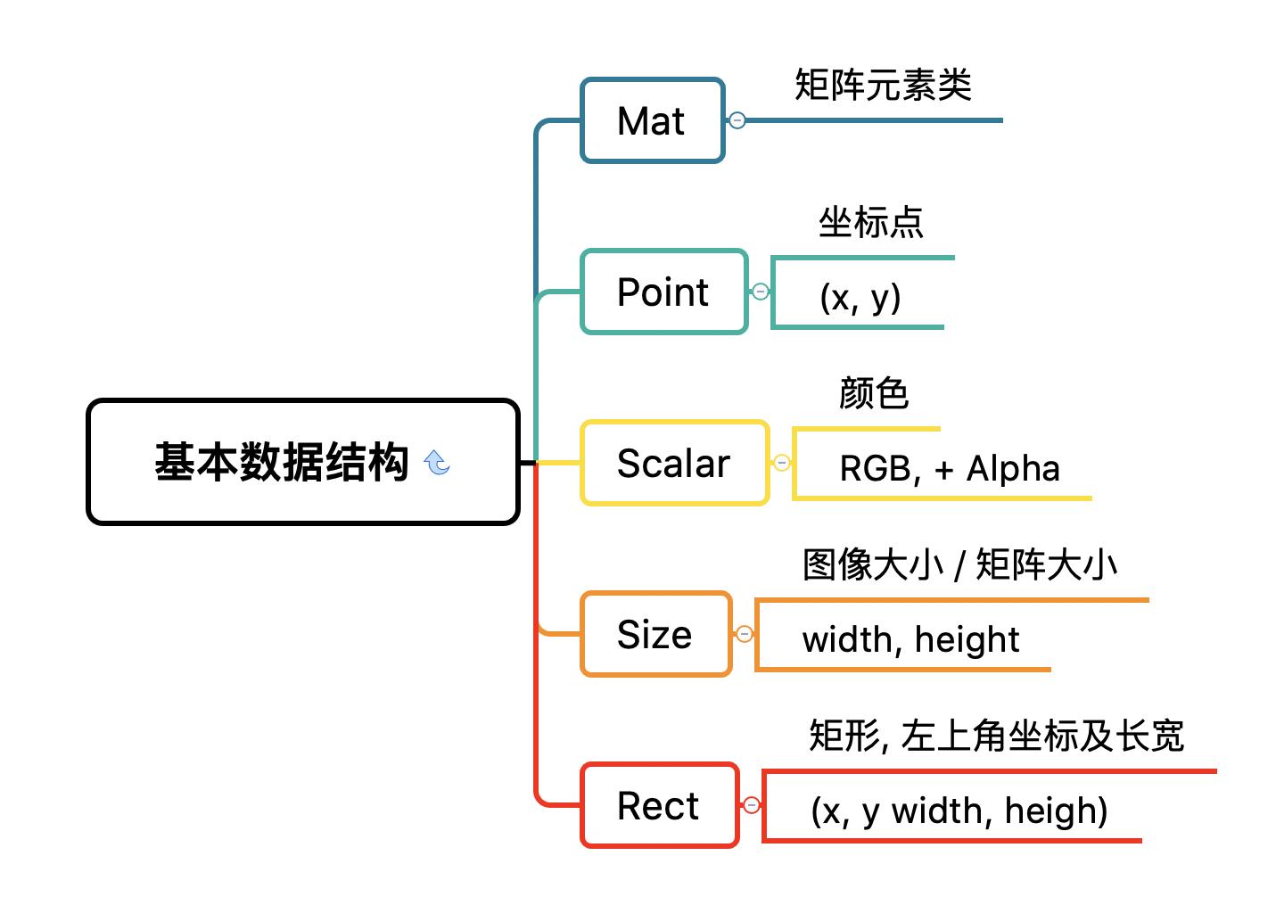 OpenCV 基本数据结构